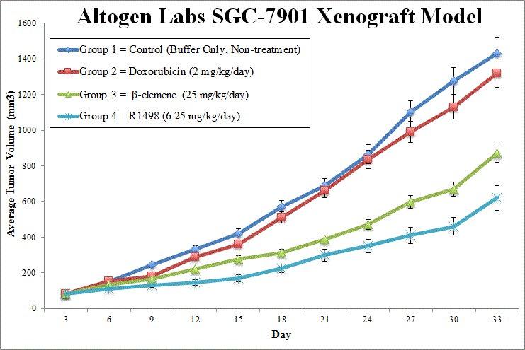 SGC7901 Xenograft Altogen Labs