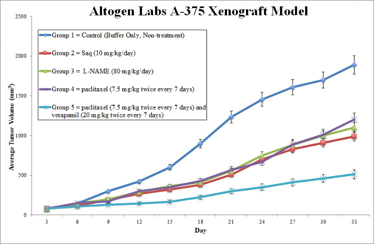 A375 Xenograft Altogen Labs