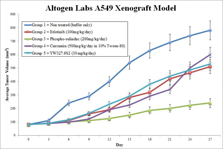 A549 Xenograft Altogen Labs