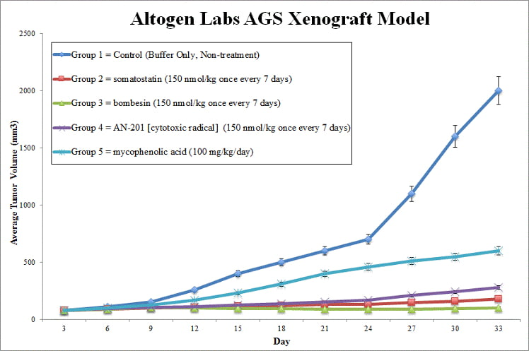 AGS Xenograft Altogen Labs