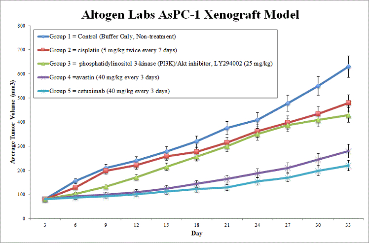 AsPC1 Xenograft Model by Altogen Labs