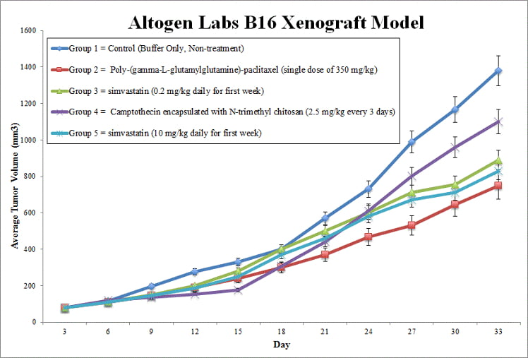 B16 Xenograft Model by Altogen Labs