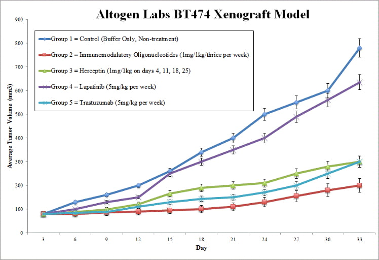 BT474 Xenograft Model by Altogen Labs