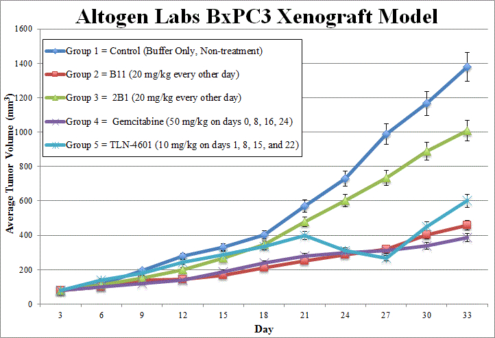 BxPC3 Xenograft Altogen Labs