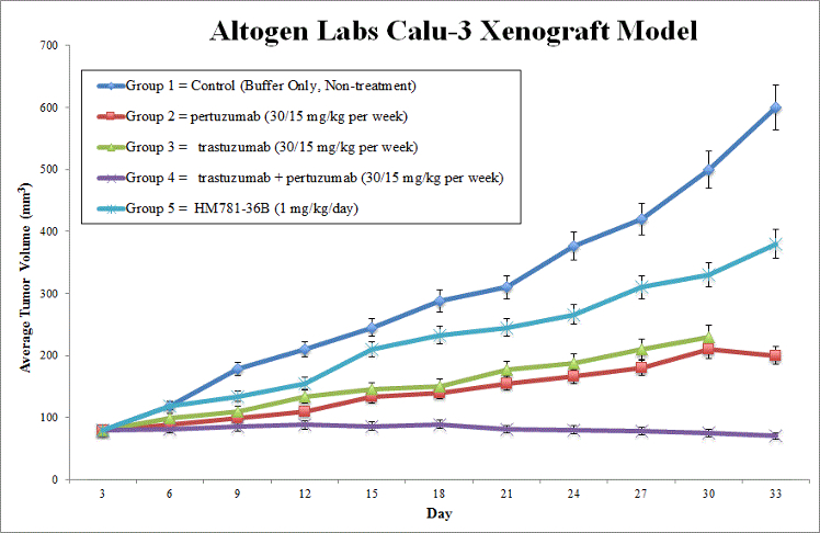 Calu3 Xenograft Altogen Labs
