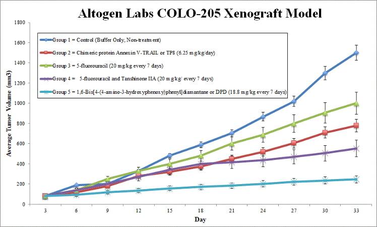 COLO-205 Xenograft Model by Altogen Labs