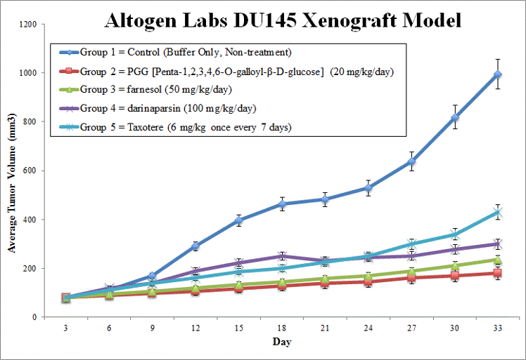 DU145 Xenograft Altogen Labs