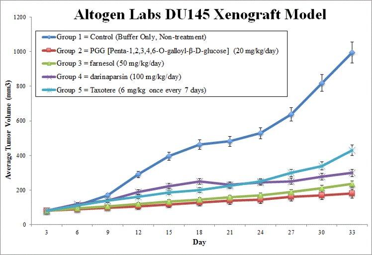 DU145 Xenograft Altogen Labs