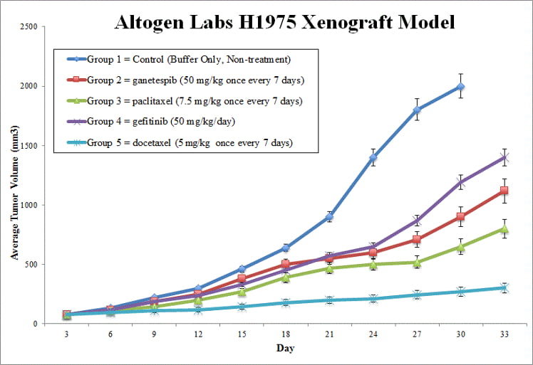 H1975 Xenograft Altogen Labs