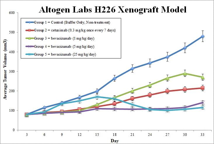 H226 Xenograft Altogen Labs