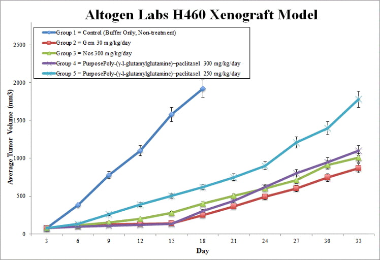 H460 Xenograft Altogen Labs
