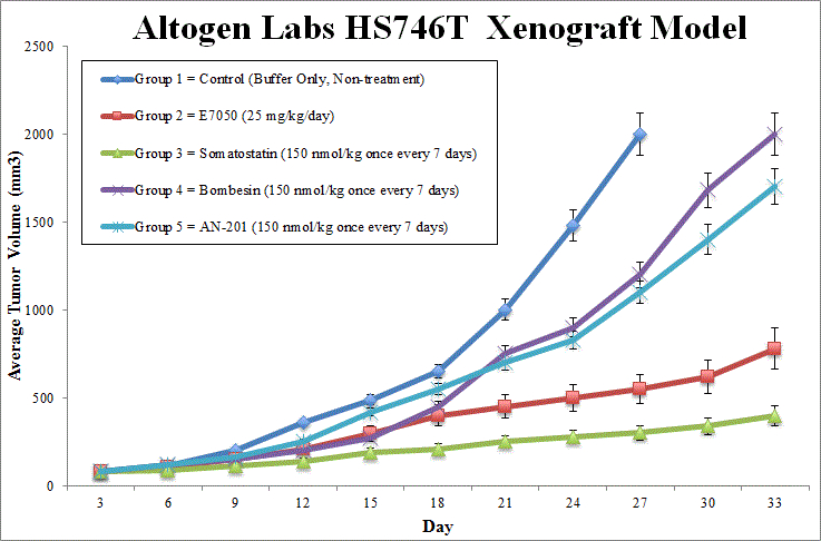 HS746T Xenograft Altogen Labs