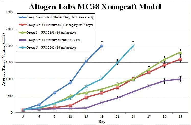MC38 Xenograft Altogen Labs