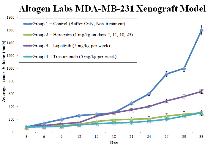 MDA-MB-231 Xenograft Altogen Labs