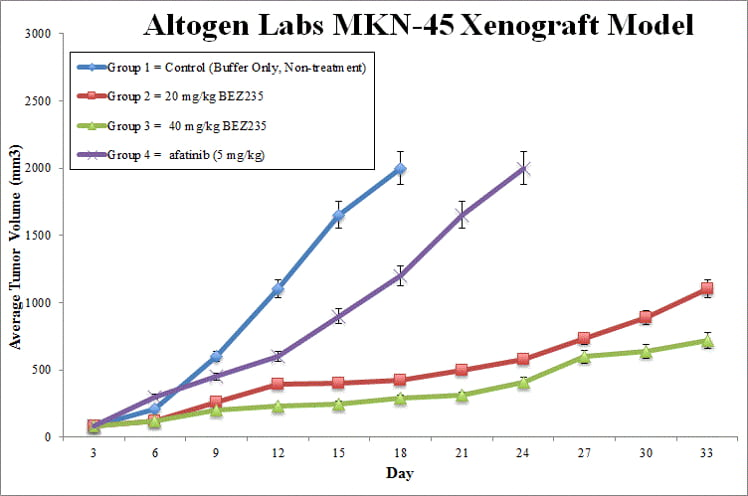 MKN-45 Xenograft Altogen Labs