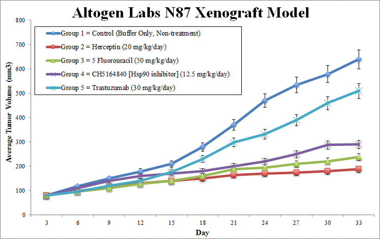 N87 Xenograft Altogen Labs