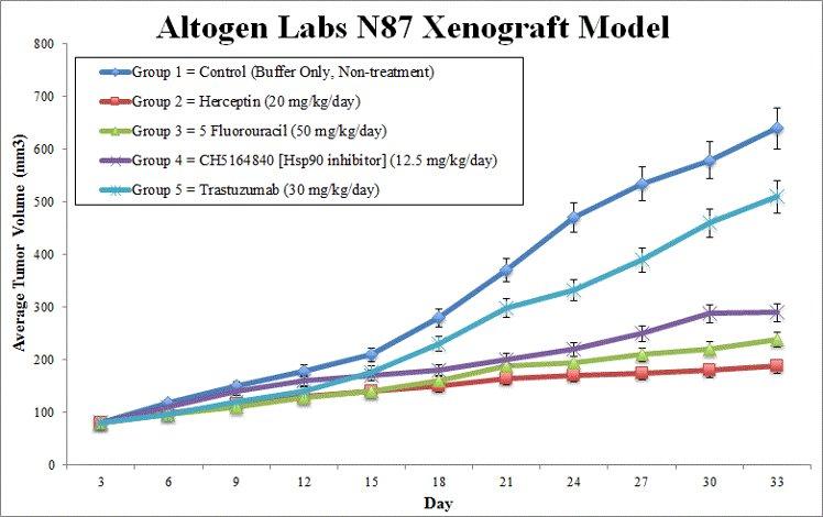 N87 Xenograft Altogen Labs
