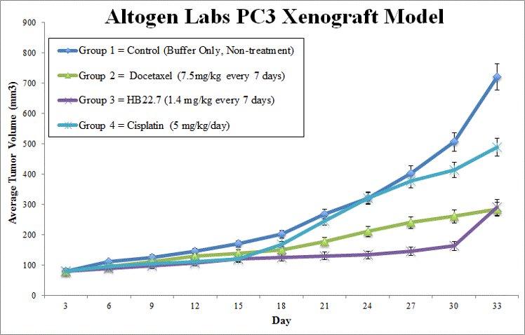 PC3 Xenograft Altogen Labs