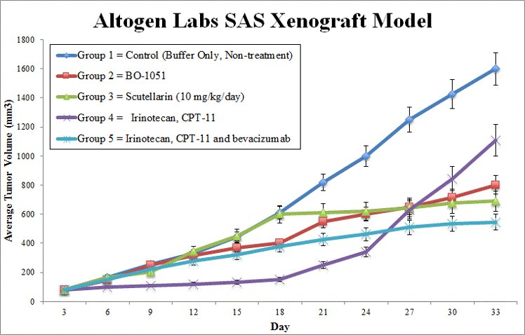 SAS Xenograft Altogen Labs