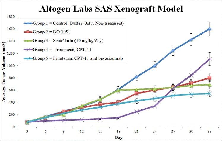 SAS Xenograft Altogen Labs