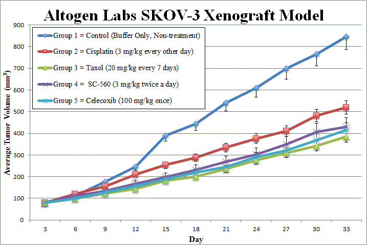 SKOV3 Xenograft Altogen Labs