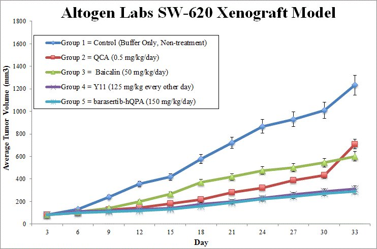 SW620 Xenograft Altogen Labs
