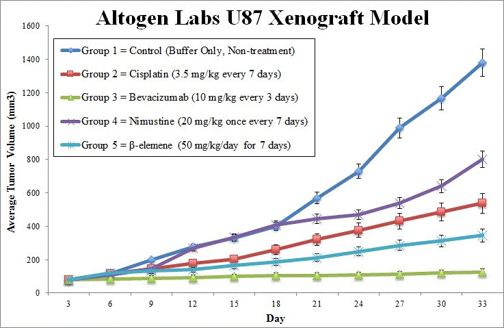 U87 Xenograft Altogen Labs