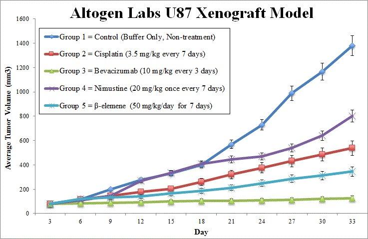 U87 Xenograft Altogen Labs
